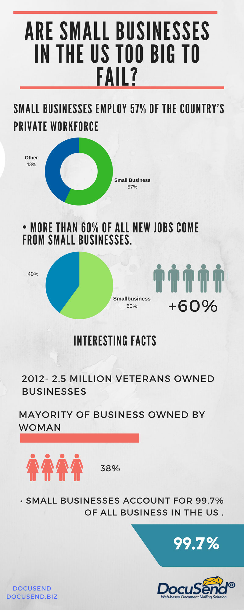 Are Small Businesses in the US Too Big to Fail?