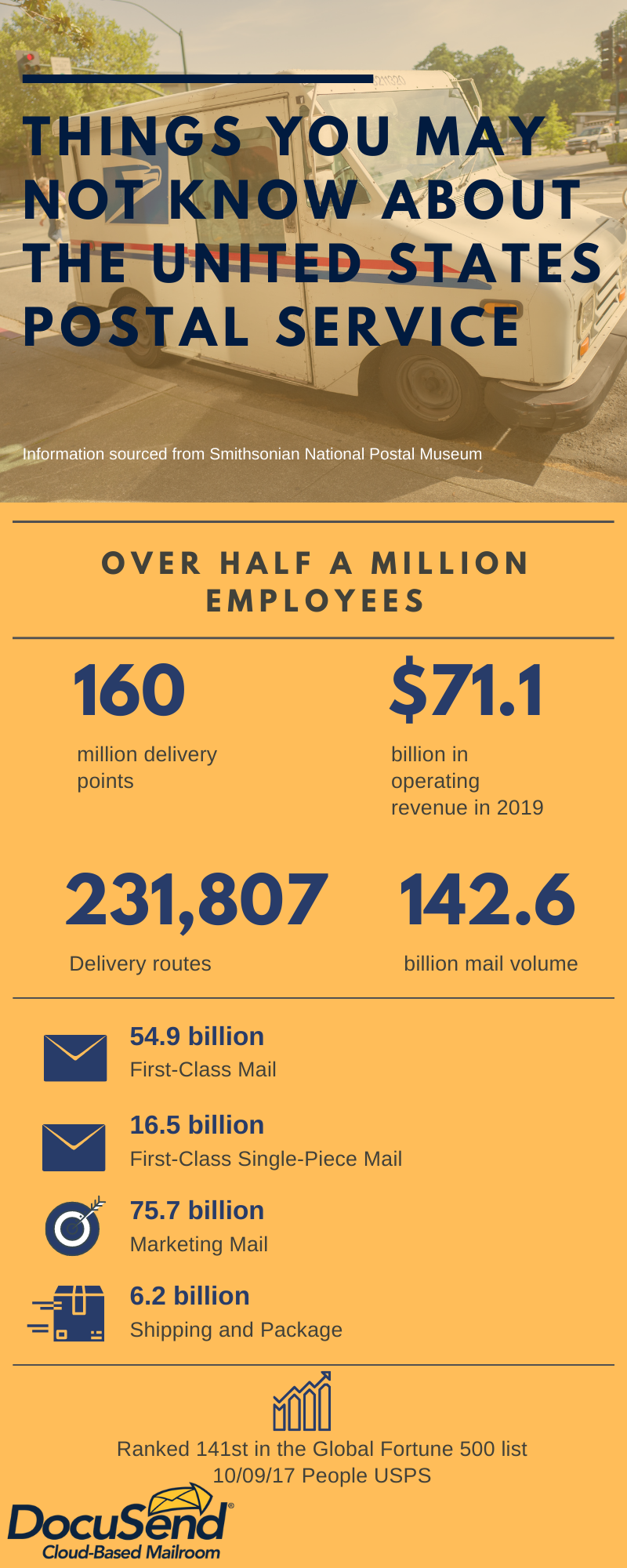 things you may not know about the postal service