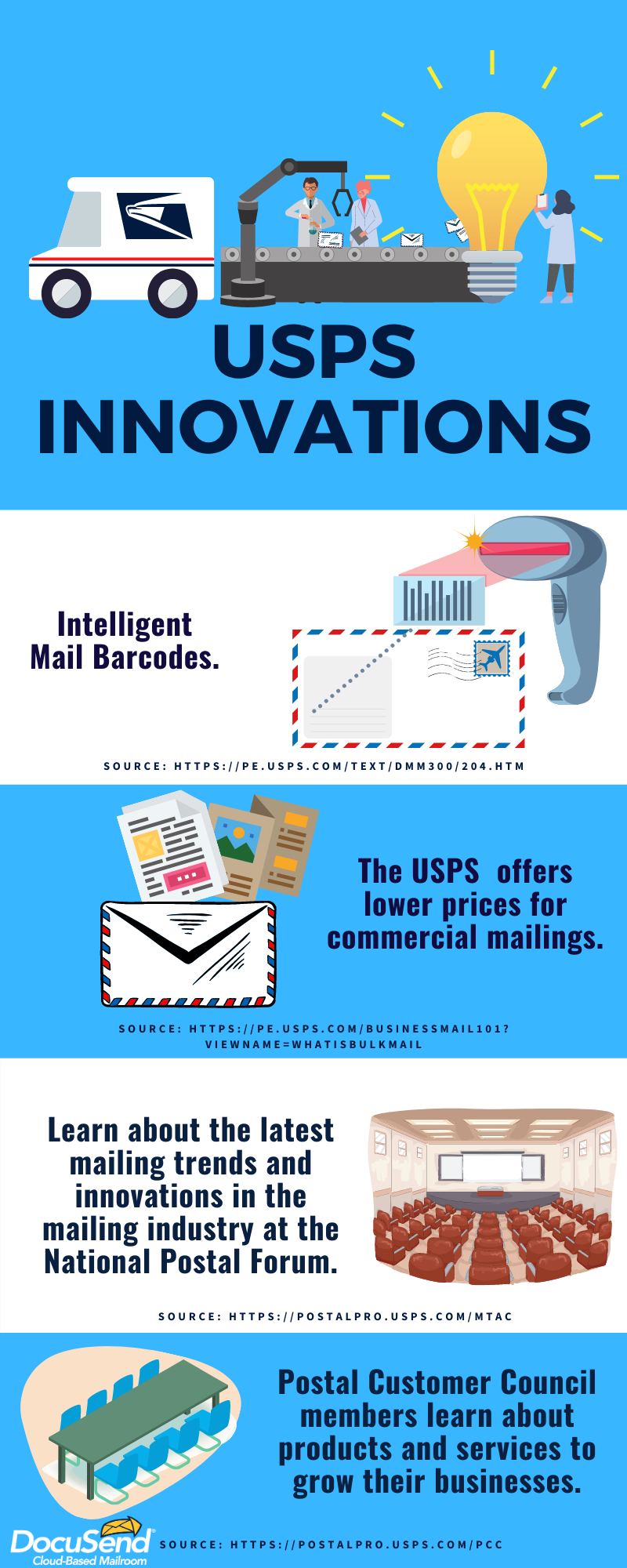 USPS innovation in the mail